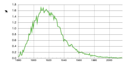 Norwegian historic statistics for Bjarne(m)