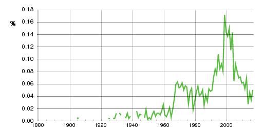 Norwegian historic statistics for Gard (m)