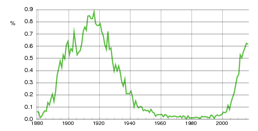 Norwegian historic statistics for Lilly(f)