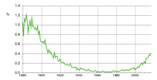 Norwegian historic statistics for Gustav(m)