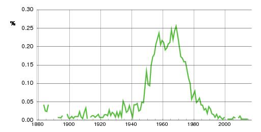 Norwegian historic statistics for Ketil (m)