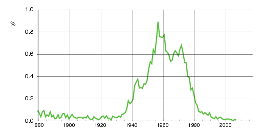 Norwegian historic statistics for Gro (f)