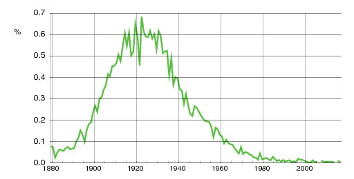 Norwegian historic statistics for Olaug(f)