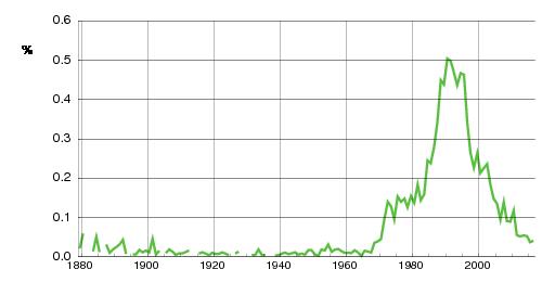 Norwegian historic statistics for Joachim(m)