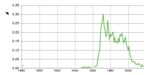 Norwegian historic statistics for Karianne(f)
