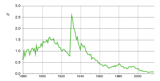 Norwegian historic statistics for Ragnhild (f)