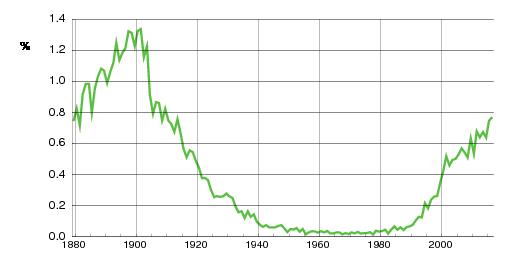 Norwegian historic statistics for Oskar(m)