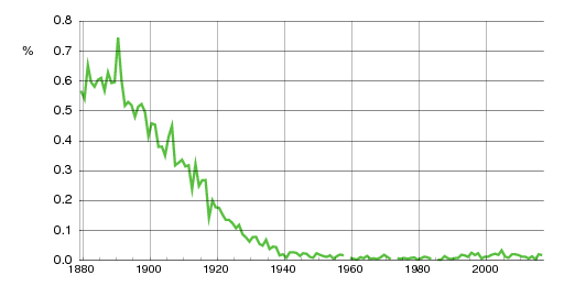 Norwegian historic statistics for Thora (f)