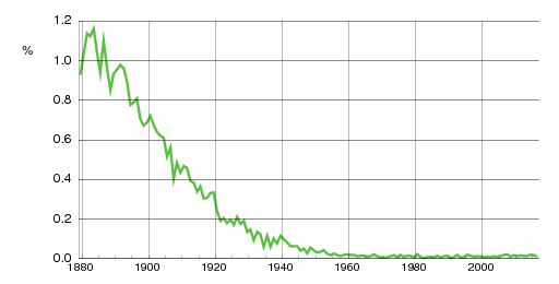 Norwegian historic statistics for Hilda(f)