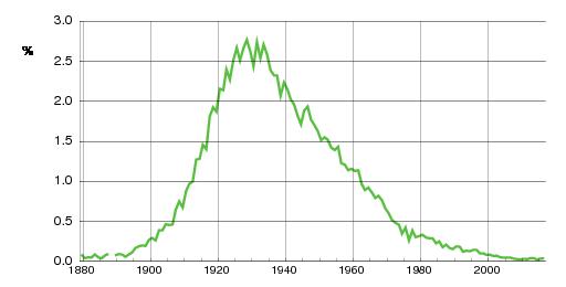 Norwegian historic statistics for Odd(m)