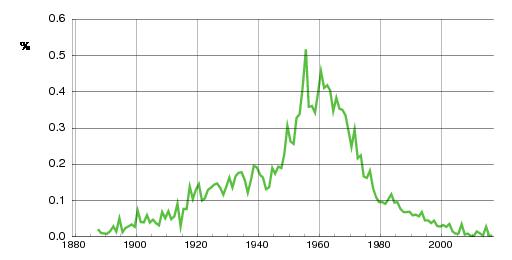Norwegian historic statistics for Johnny (m)