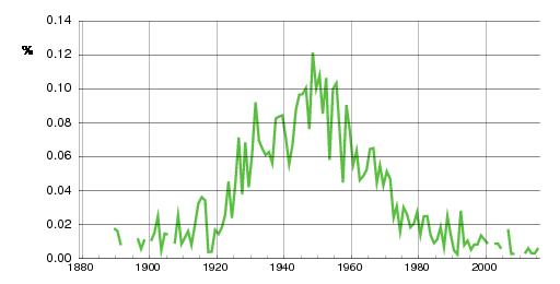 Norwegian historic statistics for Torfinn (m)