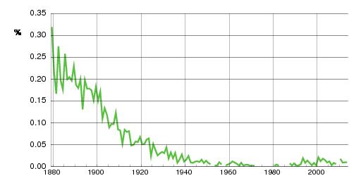 Norwegian historic statistics for Sigvart (m)