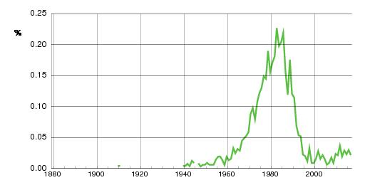 Norwegian historic statistics for Joanna (f)