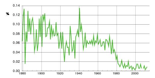 Norwegian historic statistics for Klaus(m)