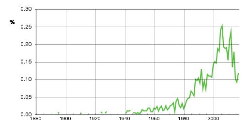 Norwegian historic statistics for Isabel (f)