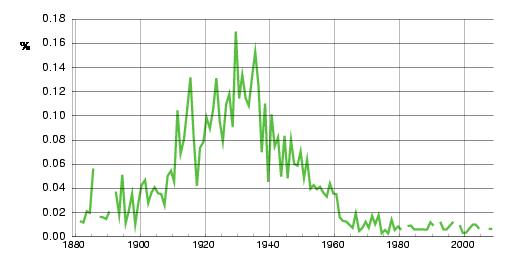 Norwegian historic statistics for Mildrid(f)