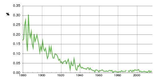 Norwegian historic statistics for Ingebrigt(m)