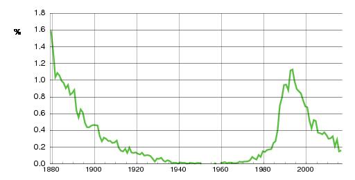 Norwegian historic statistics for Karoline(f)