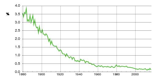 Norwegian historic statistics for Karl(m)