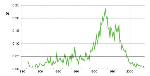 Norwegian historic statistics for Cato(m)