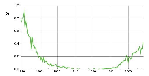 Norwegian historic statistics for Josefine(f)