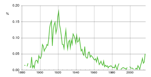 Norwegian historic statistics for Walter(m)