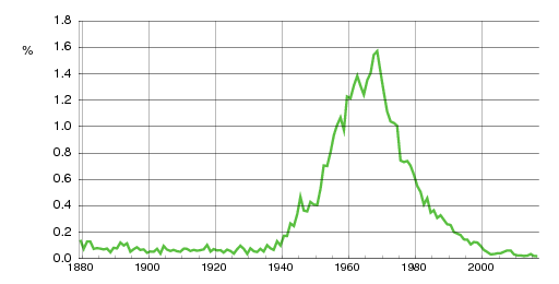 Norwegian historic statistics for Tone(f)