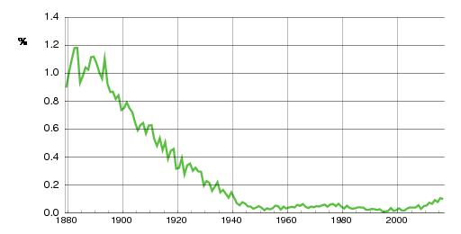 Norwegian historic statistics for Petra(f)