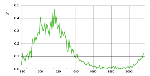 Norwegian historic statistics for Nelly(f)