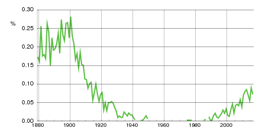 Norwegian historic statistics for Alvilde(f)