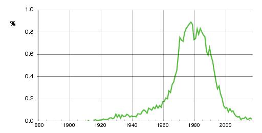 Norwegian historic statistics for Kenneth(m)