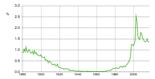 Norwegian historic statistics for Emma(f)