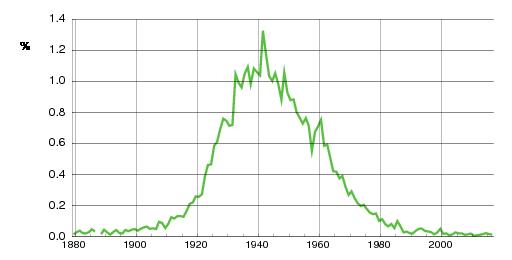 Norwegian historic statistics for Jorunn (f)