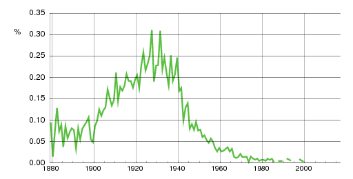 Norwegian historic statistics for Torbjørg (f)