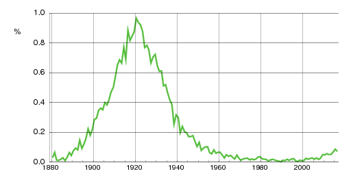 Norwegian historic statistics for Edith(f)