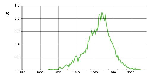 Norwegian historic statistics for Roger(m)