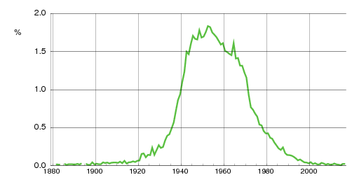 Norwegian historic statistics for Terje(m)