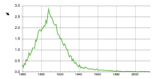 Norwegian historic statistics for Gudrun(f)