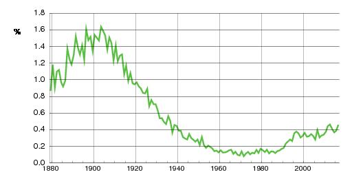 Norwegian historic statistics for Sigrid(f)