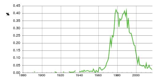 Norwegian historic statistics for Veronica(f)
