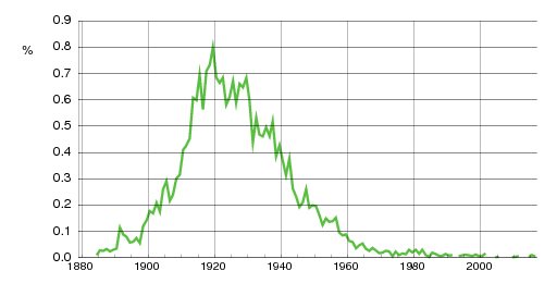 Norwegian historic statistics for Erna(f)