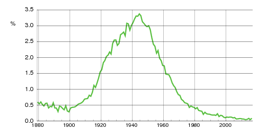 Norwegian historic statistics for Inger(f)