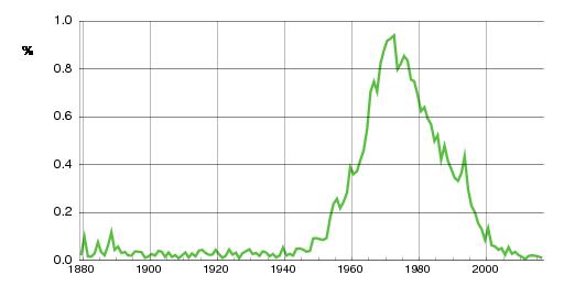 Norwegian historic statistics for Kjetil(m)
