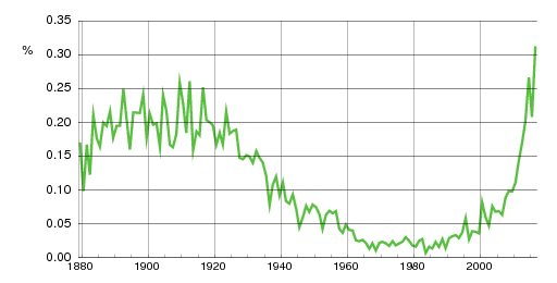 Norwegian historic statistics for Edvin(m)