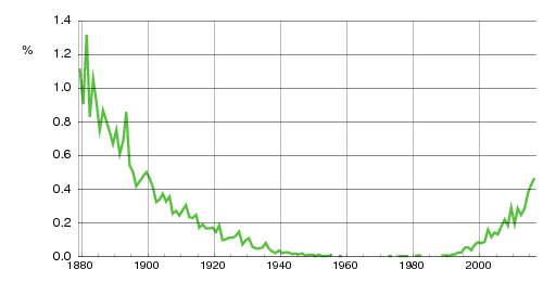 Norwegian historic statistics for Oline(f)