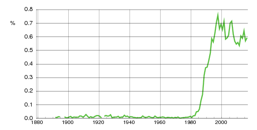 Norwegian historic statistics for Oda (f)