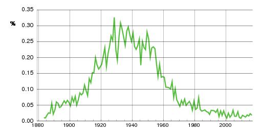 Norwegian historic statistics for Sigrun(f)