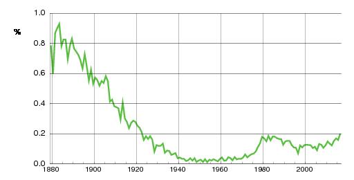 Norwegian historic statistics for Laura(f)