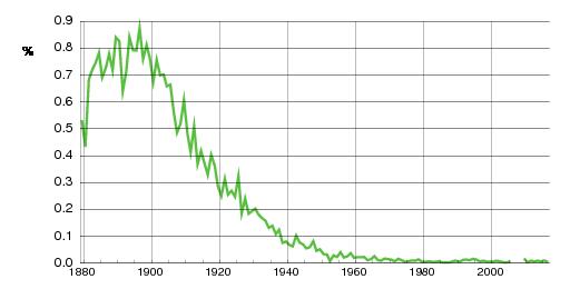 Norwegian historic statistics for Ingvald (m)